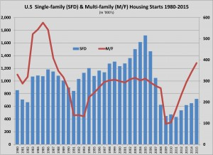 us housing sfd vs apts